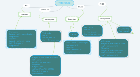 Mind Map: TIME FUTURE