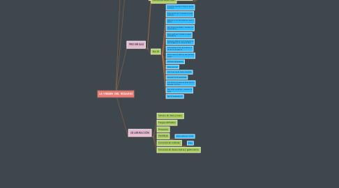 Mind Map: LA VIRGEN DEL ROSARIO