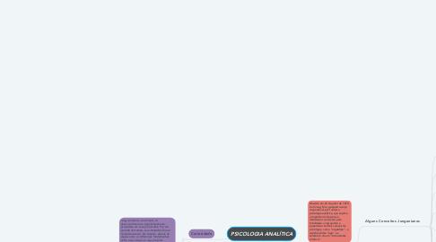 Mind Map: PSICOLOGIA ANALÍTICA