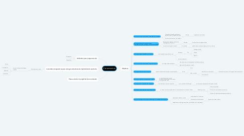 Mind Map: Estiramientos