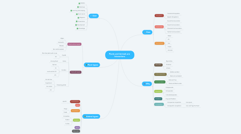 Mind Map: Plants and Animals are  Interactions
