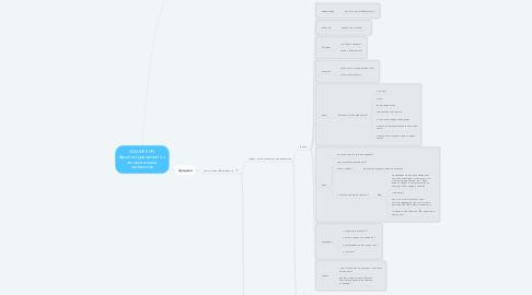 Mind Map: ХРАНИЛКИН. Архитектура проекта и автоматизация процессов