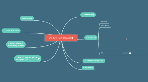Mind Map: Digital Reality Devices