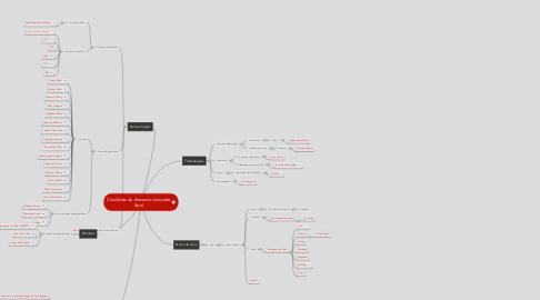 Mind Map: Candidats du thesaurus (enquête Ifpo)