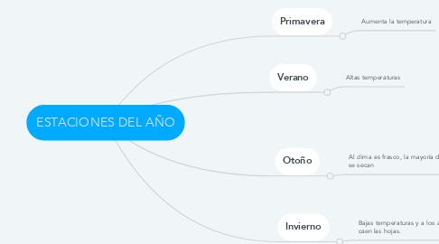 Mind Map: ESTACIONES DEL AÑO