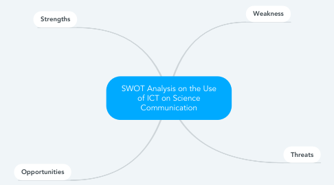 Mind Map: SWOT Analysis on the Use of ICT on Science Communication