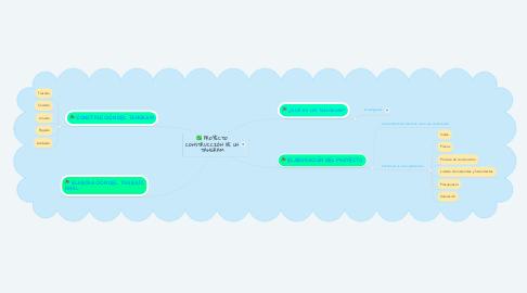 Mind Map: PROYECTO CONSTRUCCIÓN DE UN TANGRAM