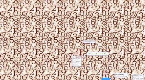 Mind Map: LOS SISTEMAS DE NUMERACION