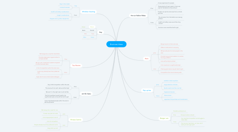 Mind Map: Business Ideas