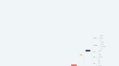 Mind Map: Programmieren