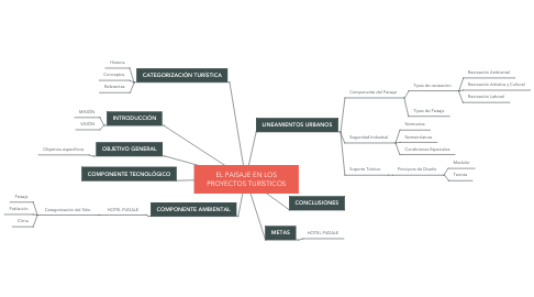 Mind Map: EL PAISAJE EN LOS PROYECTOS TURÍSTICOS