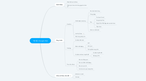 Mind Map: Tối Ưu Google Ads