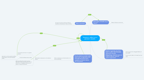 Mind Map: Poverty's affect on a person's health.