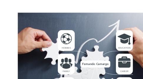 Mind Map: Fernando Camargo
