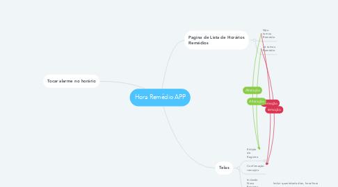 Mind Map: Hora Remédio APP