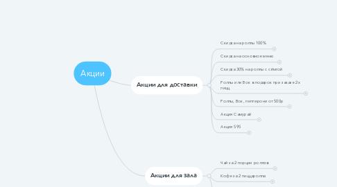 Mind Map: Акции