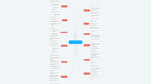Mind Map: Towards Security on Internet of Things:Applications and Challenges in Technology