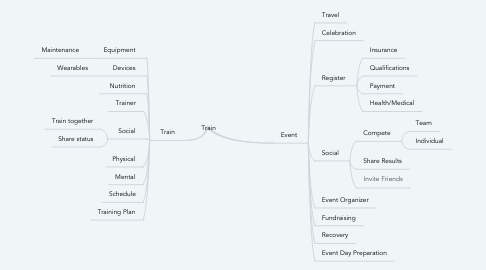 Mind Map: Train