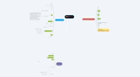 Mind Map: Tester