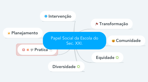 Mind Map: Papel Social da Escola do Sec. XXI.