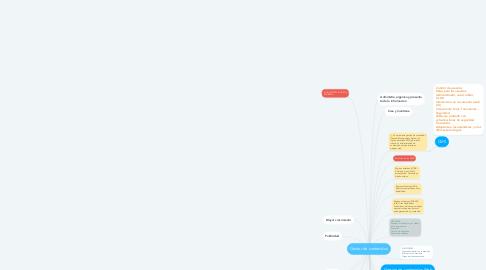 Mind Map: Gestor de contenidos
