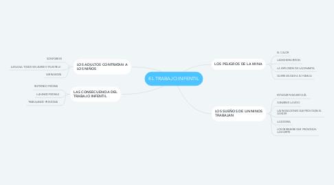 Mind Map: EL TRABAJO INFENTIL
