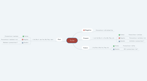Mind Map: To be