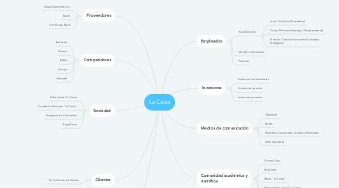 Mind Map: La Caixa