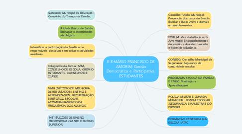 Mind Map: E E MÁRIO FRANCISCO DE AMORIM: Gestão Democrática e  Participativa: ESTUDANTES