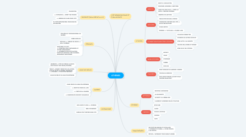 Mind Map: ATHÈNES