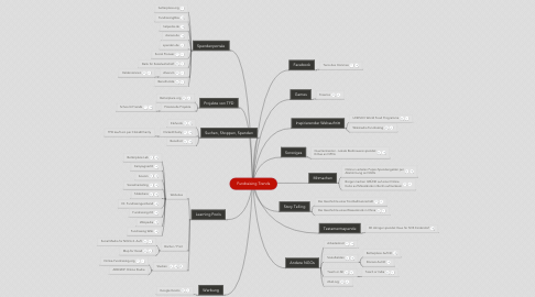 Mind Map: Fundraising Trends
