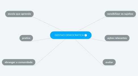Mind Map: GESTAO DEMOCRATICA