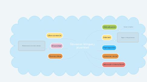 Mind Map: Educacion bilingue y pluralidad