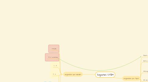 Mind Map: Juguetes STEM