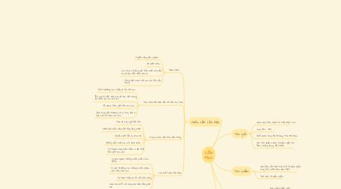 Mind Map: Lão Hạc