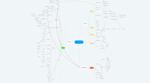 Mind Map: Pill Organizer