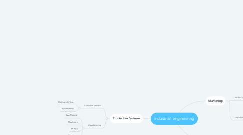 Mind Map: industrial  engineering
