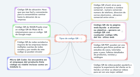 Mind Map: Tipos de codigo QR :