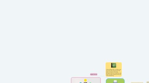 Mind Map: Improve writing skills with ITC