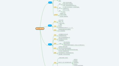 Mind Map: 课后补习服务流程