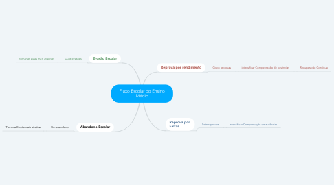 Mind Map: Fluxo Escolar do Ensino Médio