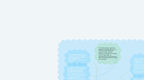 Mind Map: Ley del Comercio Electrónico en Colombia
