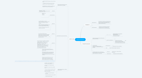 Mind Map: MICROFINANZAS