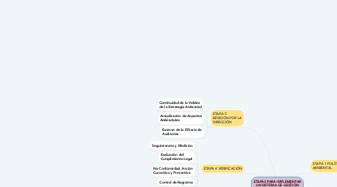 Mind Map: MODELO CANVAS: Es una alternativa para agregar valor a las ideas de negocios