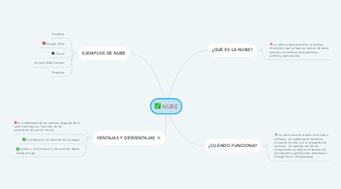 Mind Map: NUBE