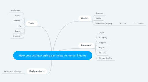 Mind Map: How pets and ownership can relate to human lifetime
