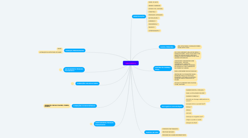 Mind Map: SINUSOPATIA