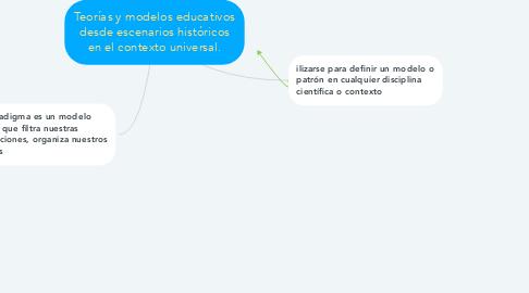 Mind Map: Teorías y modelos educativos desde escenarios históricos en el contexto universal.