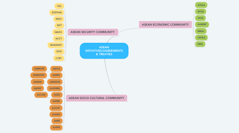 Mind Map: ASEAN INITIATIVES/AGREEMENTS & TREATIES