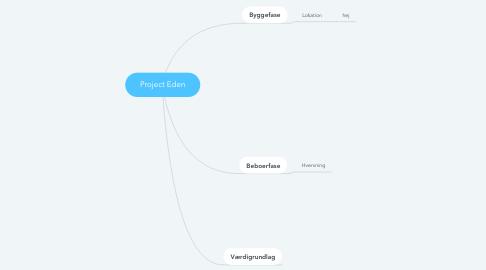Mind Map: Project Eden